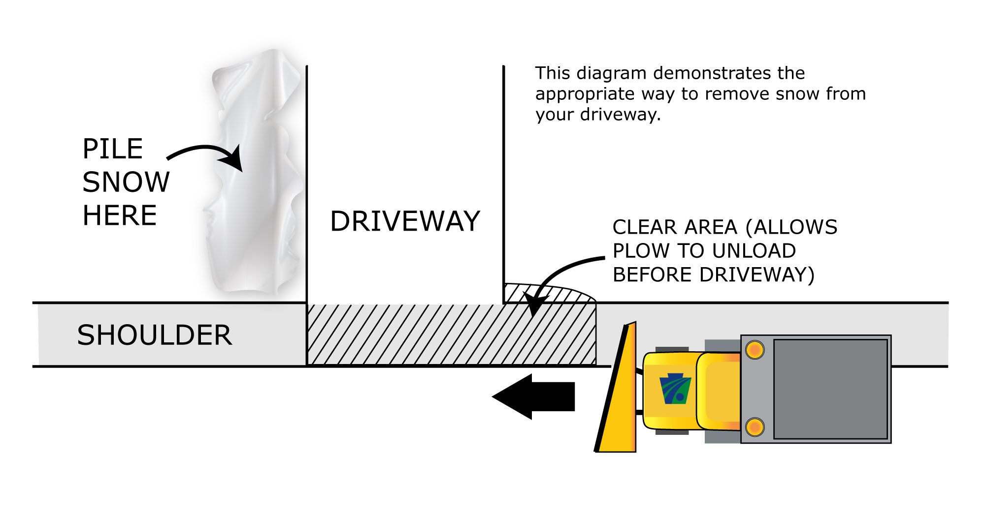 clearing driveways plowing diagram