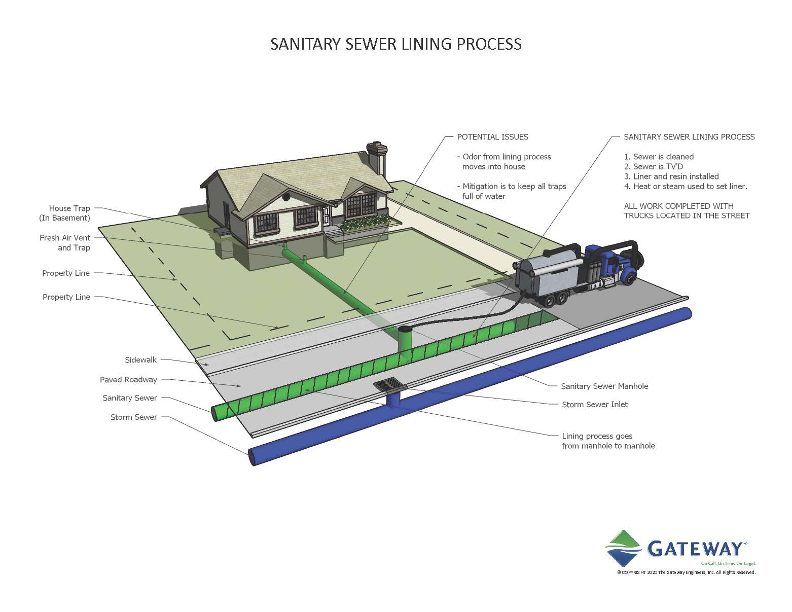 Mt. Lebanon_Sanitary Sewer Lining Process
